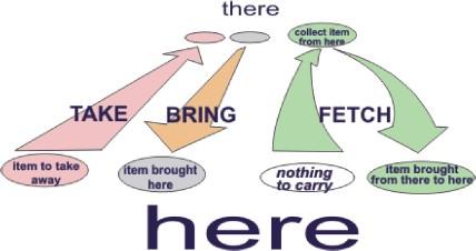 Take, Bring, Fetch