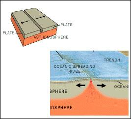 What kind of plate boundary is this?