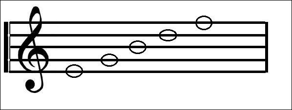 What phrase would you use to work out the notes on the lines in the treble clef?