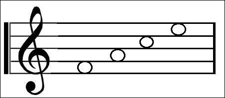 What word would you use to work out the notes between the lines in the treble clef?