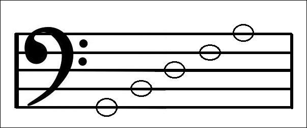 What phrase would you use to work out the notes on the lines in the bass clef?