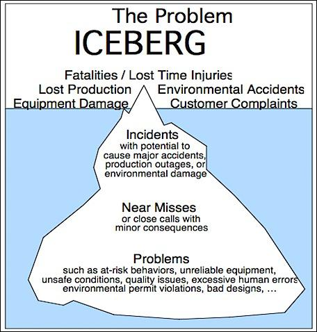 What is the 'Iceberg Model' in relation to Health & Safety?