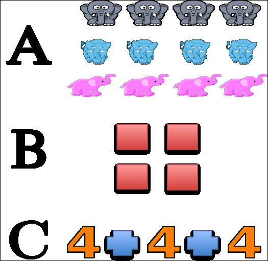 Which picture shows multiplication using group?