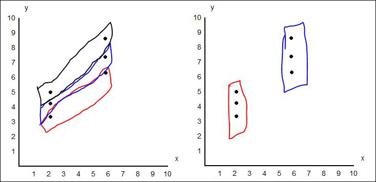 Which picture, the left or right, shows the correct groupings in terms of the definition of a replicate of an experiment?