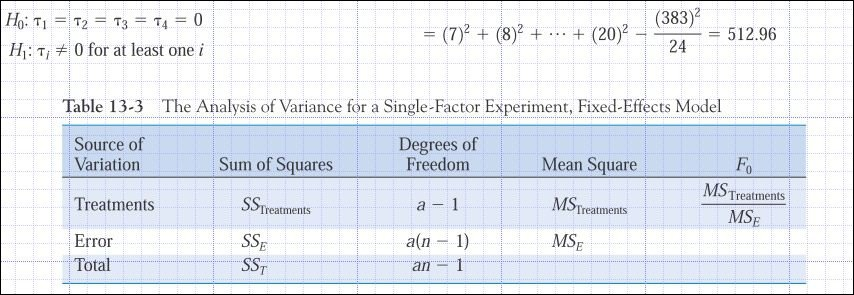 Below is a correctly completed table for one factor randomized experiment.