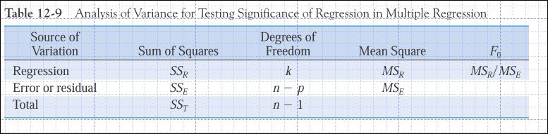 The table shown below is correct. That is, it shows the correct entries for multiple regression. n-p=n-(k+1)=n-k-1 k is number of predictors