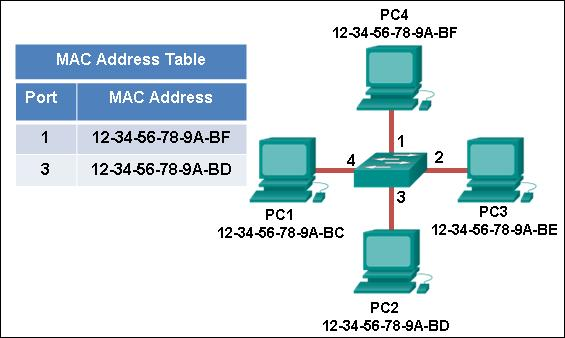 Refer to the exhibit. The exhibit shows a small switched network and the contents of the MAC address table of the switch. PC1 has sent a frame addressed to PC3. What will the switch do with the frame?