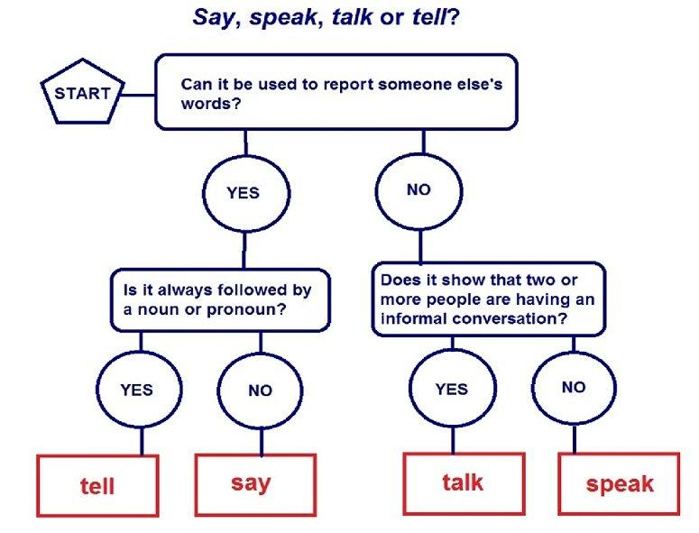 Say, tell, speak, talk