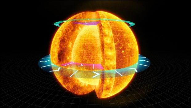 How many Earth days is one rotation of the Sun's equator?